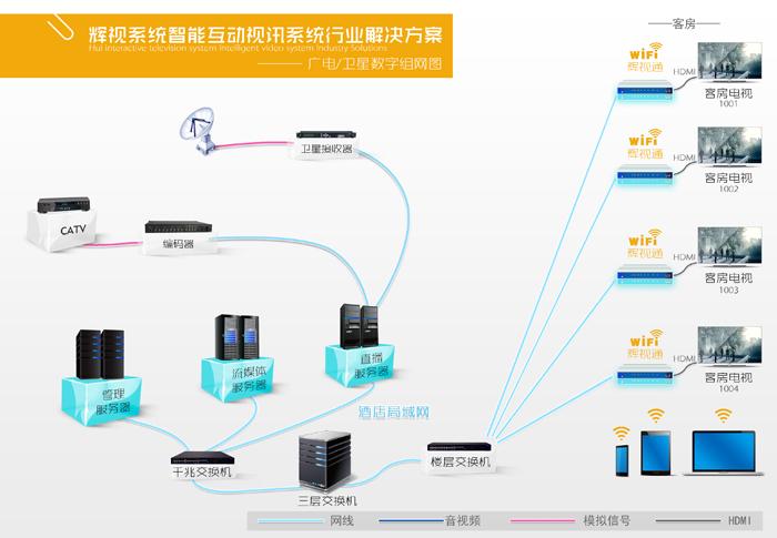 数字电视组网图